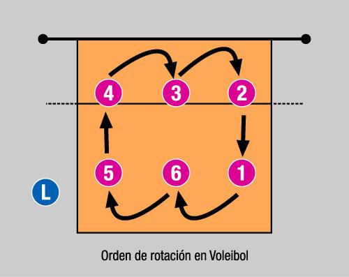 la rotacion en voleibol:
